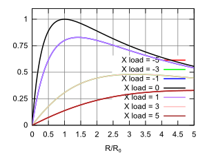 Graph of power absorbed by complex load