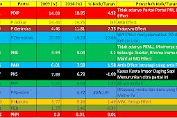 Ini Dia Hasil Pemilu 2014