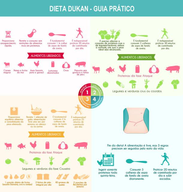 Dieta dukan a dieta das prote nas amando cozinhar receitas f ceis e r pidas - Dieta dukan alimentos prohibidos ...