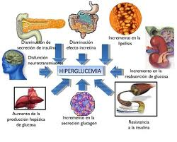 El viagra afecta a hipertensos