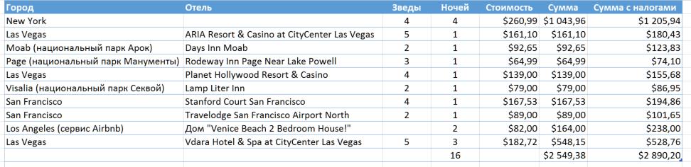 Стоимость отелей по маршруту