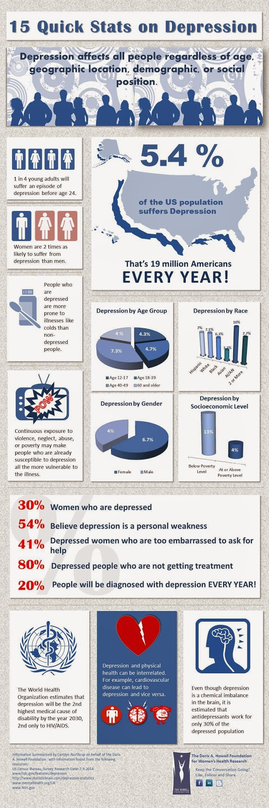 Facts on Depression:  A summary by Carolyn Northrup for the Doris A. Howell Foundation