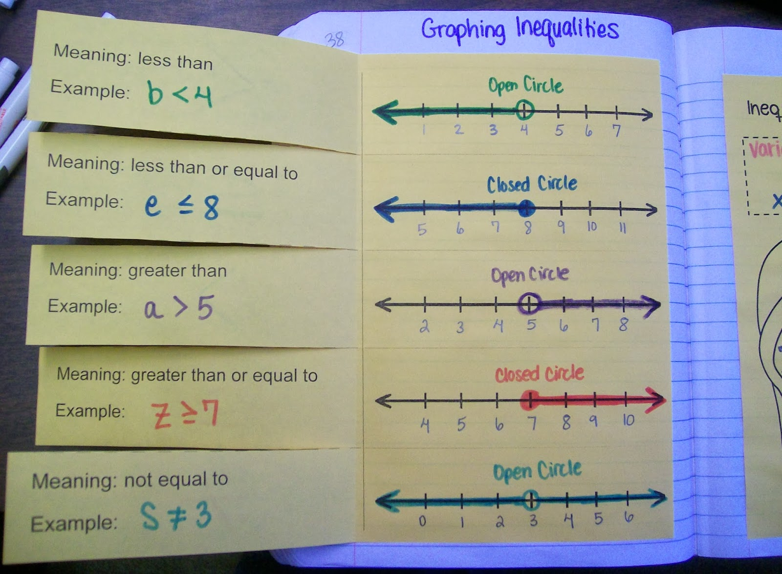 Graphing Inequalities Foldable  Inside
