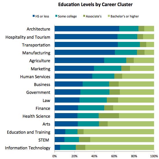 Trailblazers: Education Needs in Career Clusters