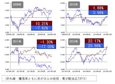 「ひふみ投信 ご報告書   2013年2月22日号」よりTOPIXとの比較