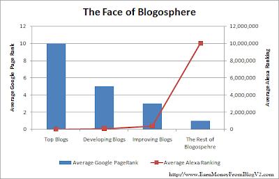 Google Page Rank VS Alexa Ranking