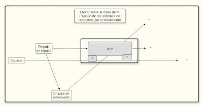 Efecto de la rotación de los sistemas de referencia por el movimiento