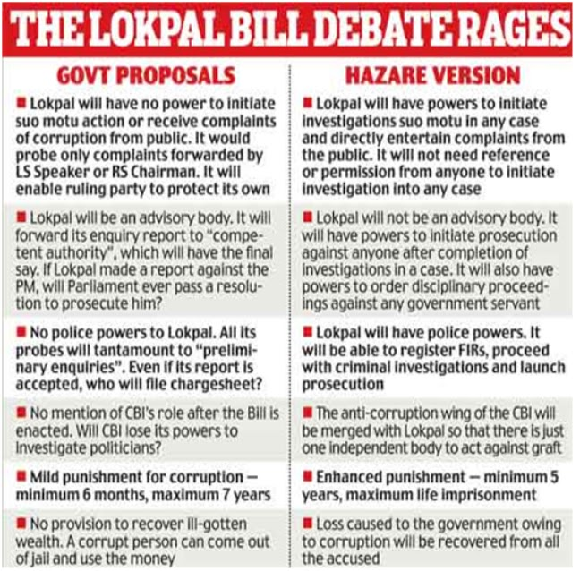 essay on lokpal Home  reporting & essays  reportage  the insurgent politics reportage  politics the insurgent how arvind kejriwal, the architect of anna.