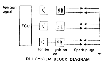 Distributor Less Ignition (DLI)