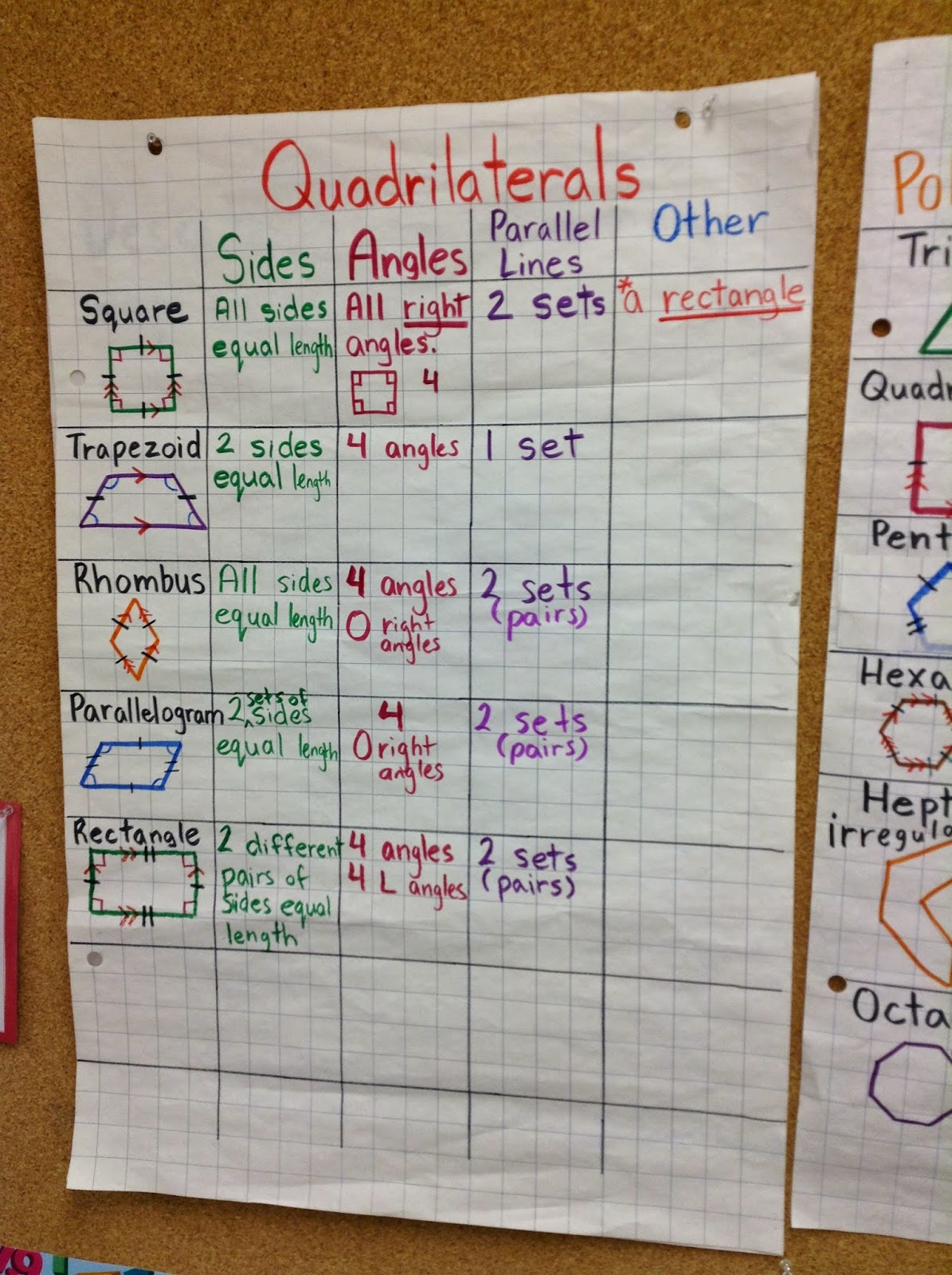 Anchor Chart For 2D Shapes In Geometry