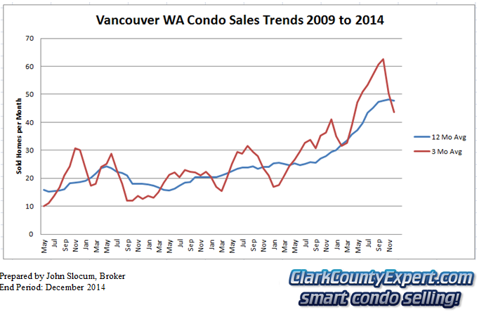 Vancouver Washington Condo Sales 2014 - Units Sold