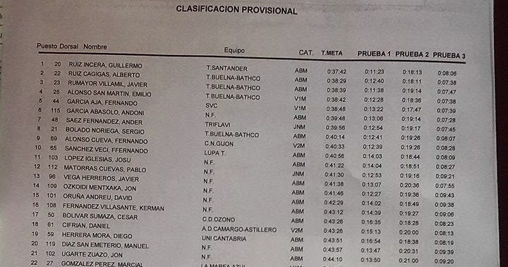 Clasificaciones triatlon bansander santander 2014 todorun for Localizador de sucursales santander