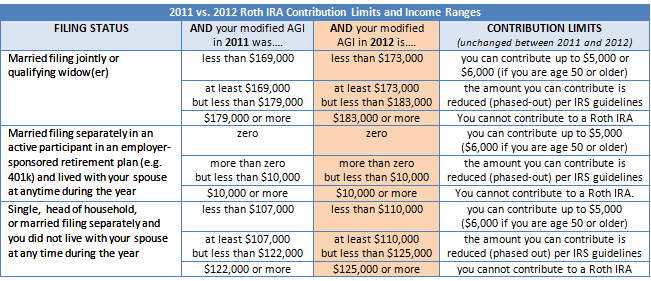 Single roth ira income limits 2015