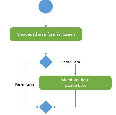 Cara membuat activity diagram menggunakan visio 2016 contoh cara membuat activity diagram menggunakan visio 2016 contoh informasi pasien ccuart Choice Image