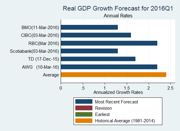 Canadian GDP Forecasts