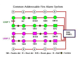 Common Addressable Fire Alarm System