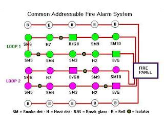 Common Addressable Fire Alarm System