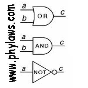 Basic logic gate