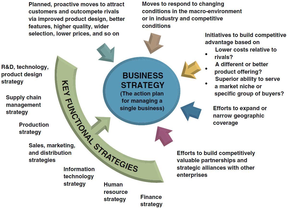 1 competition and business strategy Strategy: create and implement the best strategy for your business jul 1, 2005 by harvard business review  business management strategy & competition.