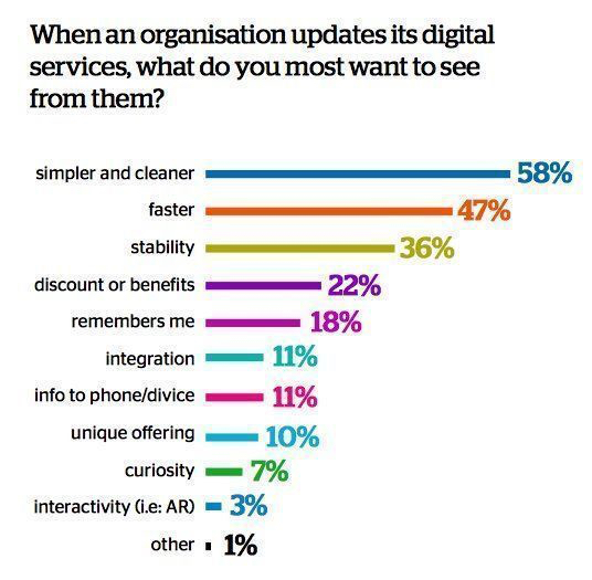 What do you most want to see from organization updates its digital services
