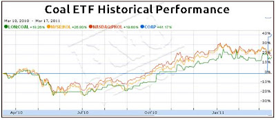 Coal ETF Historical Performance