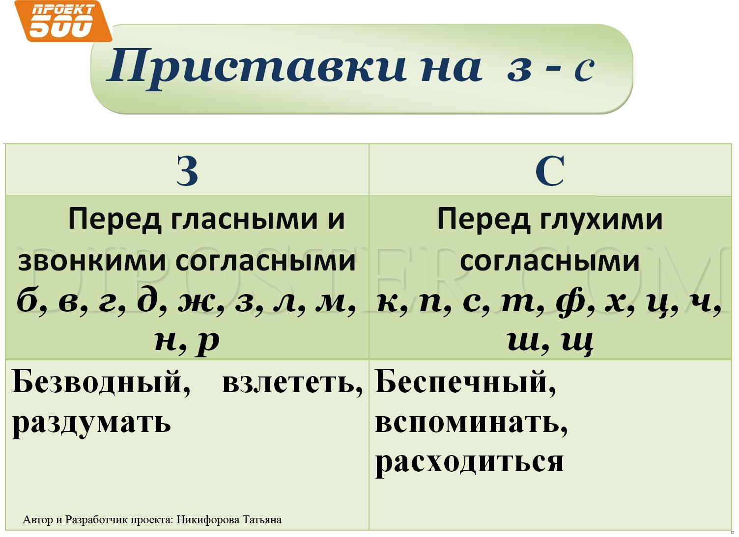 Правописание приставок на з и с схемами