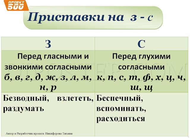 Приставки на З и С - Наглядное пособие по русскому языку