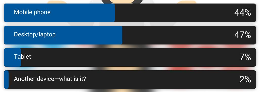 Survey Pengakses Website, kenapa Website harus Ramah Ponsel (Mobile Friendly)?