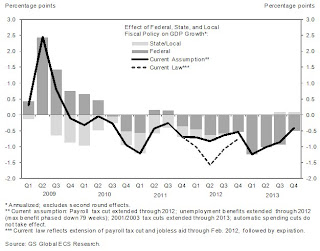 Goldman: Impact of Fiscal Policy