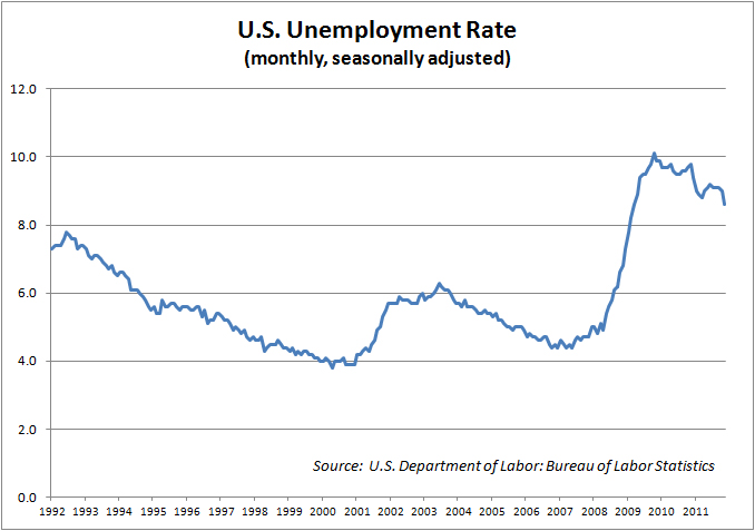 bayes ball ot unemployment rates in the u s a. Black Bedroom Furniture Sets. Home Design Ideas