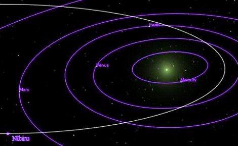 orbita nibiru
