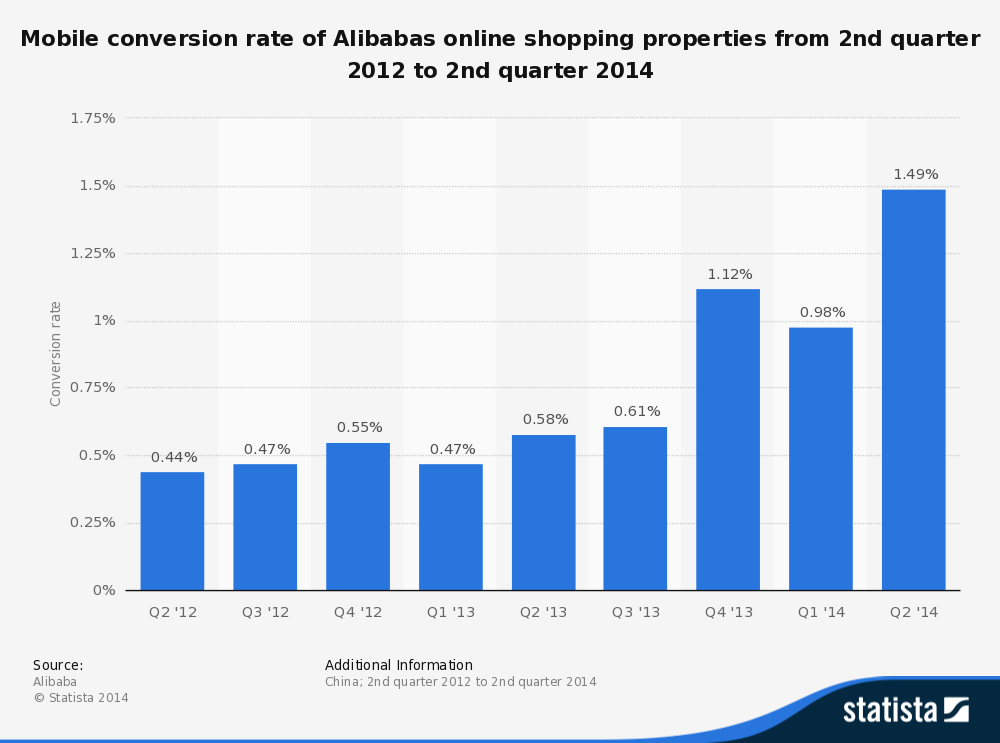 Mobile conversion rate of Mobile shopping in Alibaba