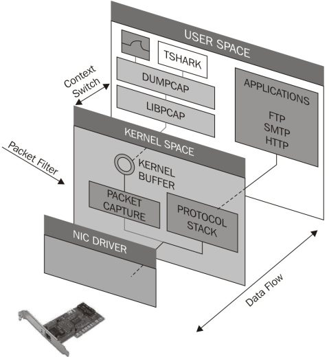 AVFW PACKET FILTER MINIPORT DRIVER FOR WINDOWS 7