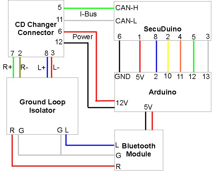 Saab Cd Changer Bluetooth Auxiliary Input  Diagrams