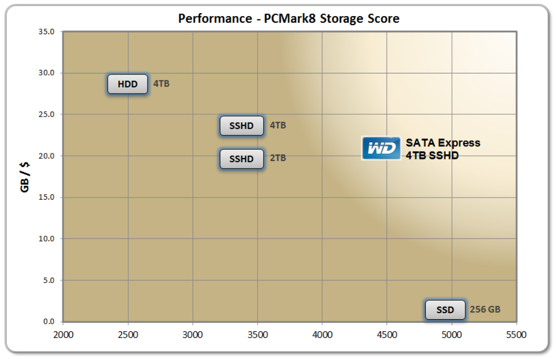 PCMark8 benchmark data collected on Asus Z97-A platform