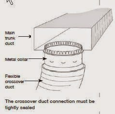 Flex Duct Connection on Crossover Duct Work Picture