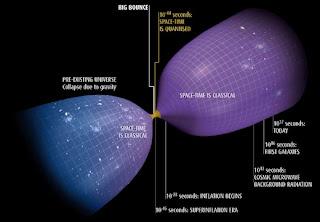 big bounce teoria