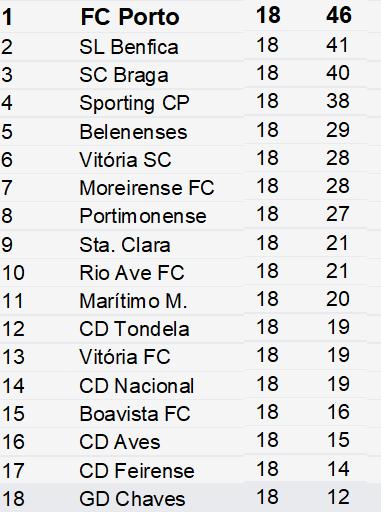 Classificação Liga Nós 18ºJornada Época 2018-2019