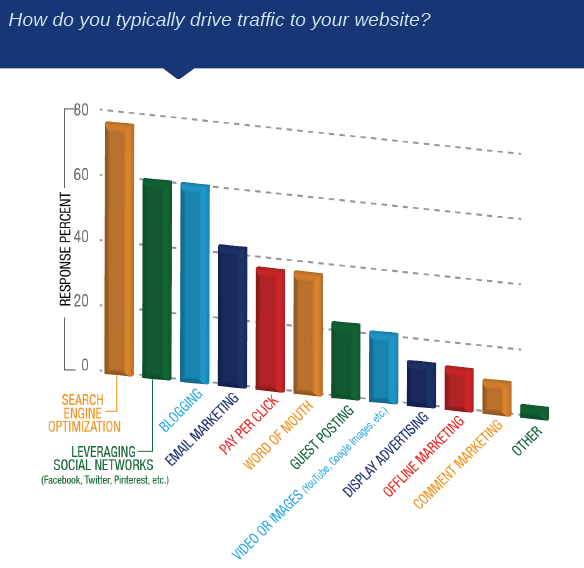 how to drive traffic to a website for free