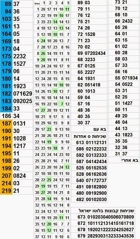 הגרלת לוטו 2580 סטטיסטיקה לוטו מקיפה הגרלת הלוטו 2580 תתקיים ביום שבת 10/05/2014 פרס ראשון חמישה מיליון בלוטו - פרס שני בלוטו שנים וחצי מיליון לוטו 10/05/2014 הסטטיסטיקה  לוטו סטטיסטיקה מקיפה