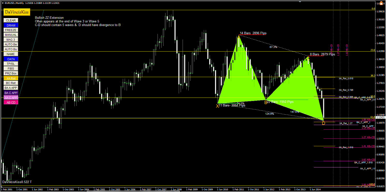 butterfly bullish pattern on EURUSD