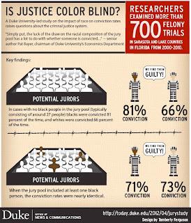 all-white jury pools