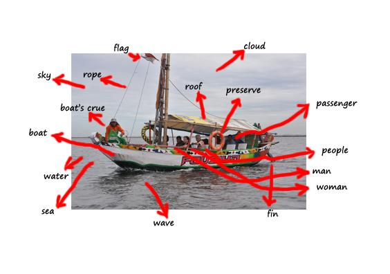 Contoh Gambar yang digunakan dalam Picture Word Inductive Model (PWIM) dan telah diberi beberapa label atau kosa kata oleh siswa