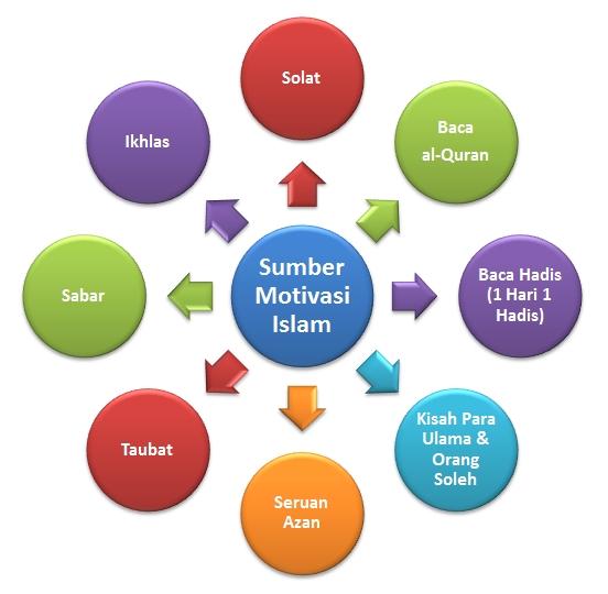 8 sumber Motivasi Islam, senarai motivasi islam