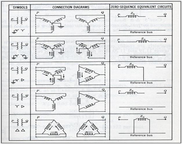 Membuat diagram urutan jendela den ngabei berikut adalah perubahan diagram impedansi untuk hubungan transformator yang berbeda ccuart Image collections