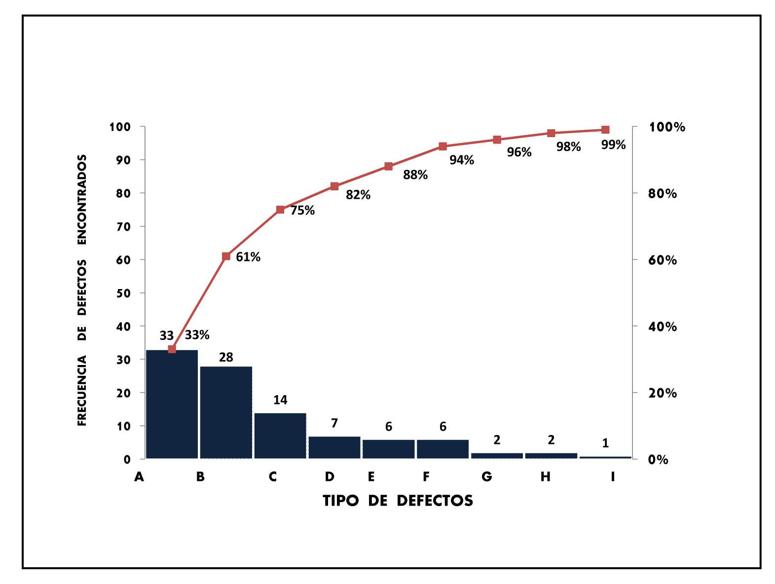 Lean six sigma pareto todo proyecto 6 sigma empieza y termina el diagrama de pareto tambin llamado curva cerrada o distribucin a b c es una grfica para organizar datos de forma que estos queden en orden ccuart Images