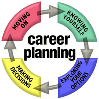 Career Planning for Better Future Career After 10th