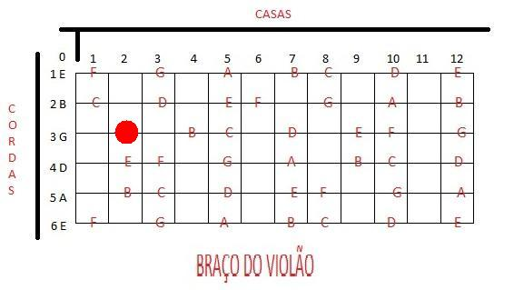 Cifras Em Desenho ~ Nandinho Cavaco Um blog de cifras, partituras e muito mais para o seu cavaquinho Numeraç u00e3o