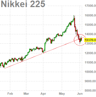 Nikkei Drops 1.4% on Abe Remarks in Volatile Trade