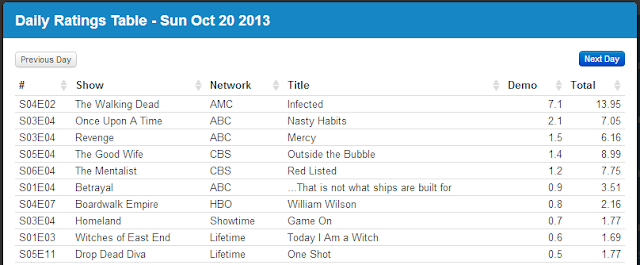 Final Adjusted TV Ratings for Sunday 20th October 2013